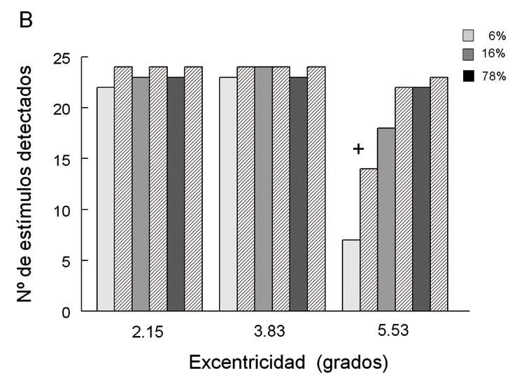 Gráficos donde se muestran ejemplos de la detección de estimulos de tres afectados de retinosis pigmentaría
